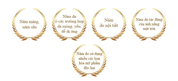 chi-dinh-dieu-tri - Xu huong tri nam